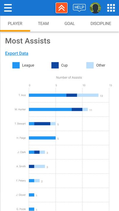 Screenshot of TeamStats : Advanced Stats Assists Graph