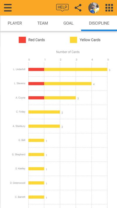 Screenshot of TeamStats : Card Chart Mobile