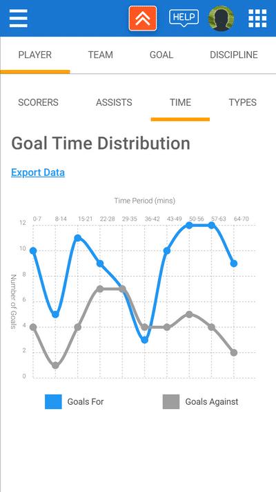Screenshot of TeamStats : Goal Time Distribution Mobile?a=1